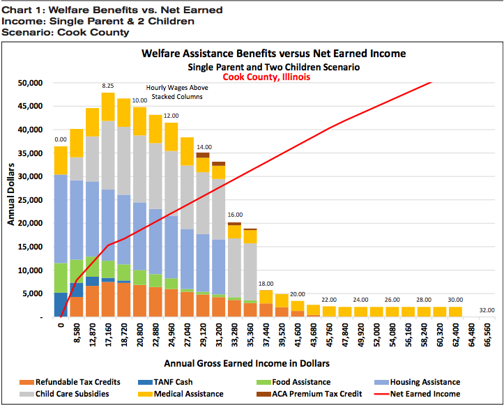 Modeling Potential Income and Welfare-Assistance Benefits in Illinois